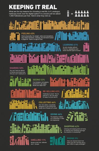 books_infographic-674x1030